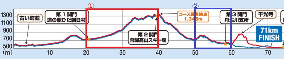 takayama updown3