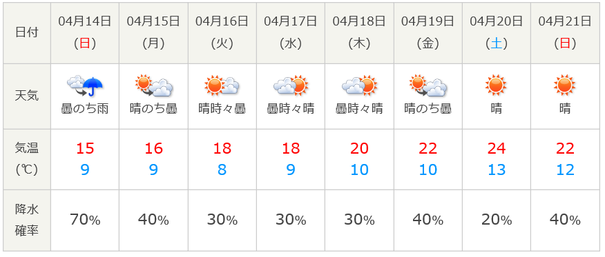 weather_20190412.png