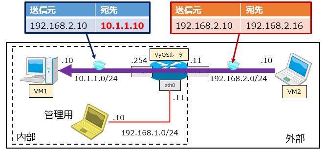 Packet TracerVyOS-nat-019
