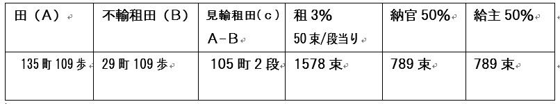 相模国封戸租交易帳鎌倉郷