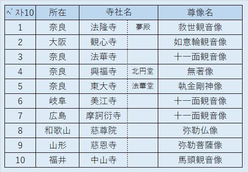 「死ぬまでに見たい! ニッポンの秘仏ベスト10」(「和楽」特集)