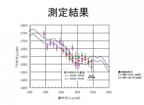 榛名山噴火の理学的年代決定5