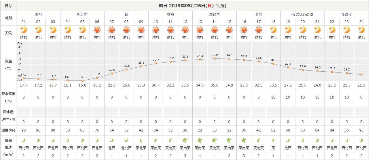 526高崎天気