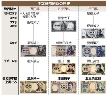 4102019 産経 紙幣の変遷 S3