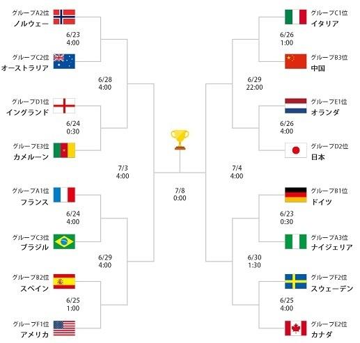 2019女子W杯決勝トーナメント表