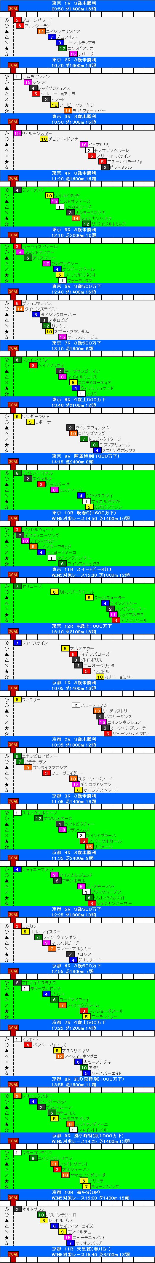 競馬 予想 東京 場
