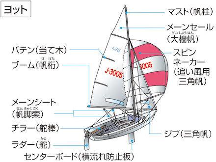 20190422 ヨットの構造