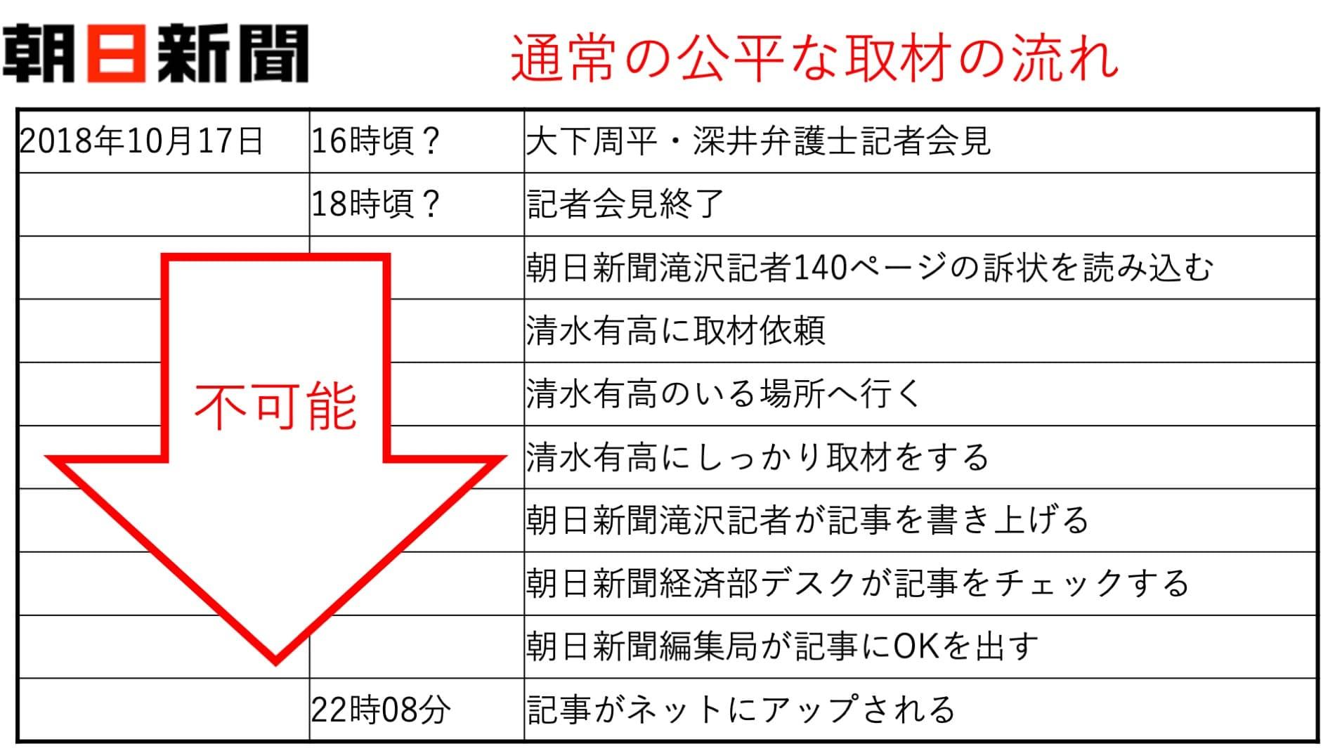 朝日新聞滝沢記者当日取材の流れ?1