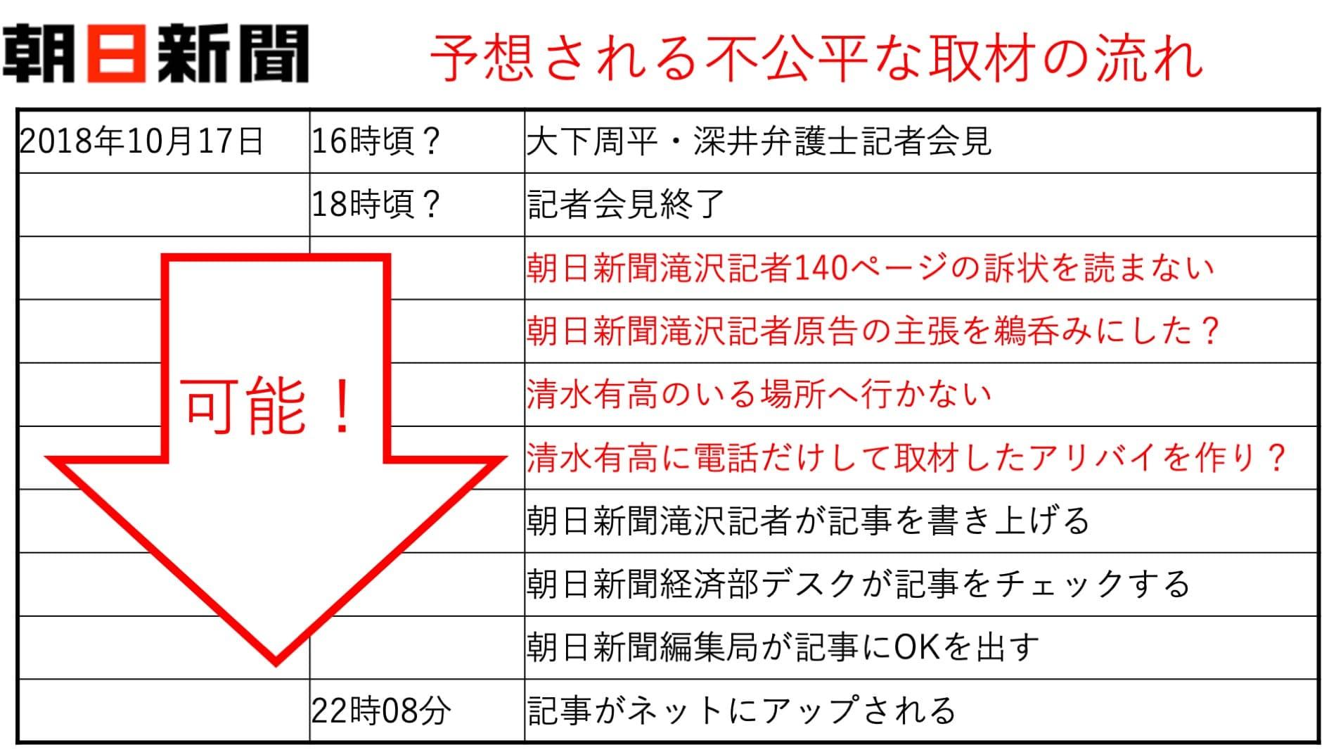朝日新聞滝沢記者当日取材の流れ?2