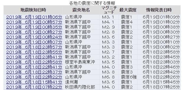 【余震】新潟県で震度4の地震発生…震源地が「新潟県下越沖」になり、地震が相次いでる模様