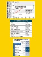 日本2030年目標 新燃費規制