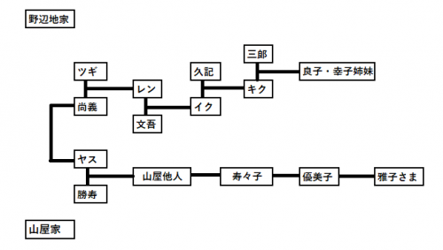 山屋家家系図