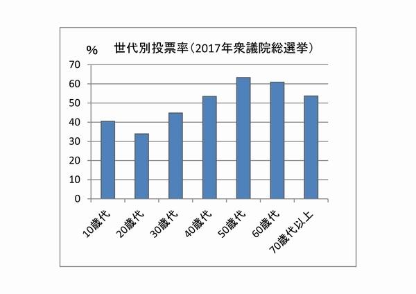 2017年総選挙投票率