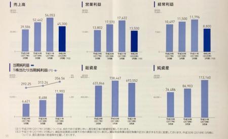 ユニゾホールディングス_2019②