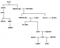 光格帝系図