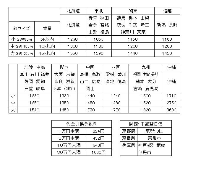 運賃2019-5