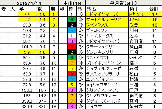 190414皐月賞指数