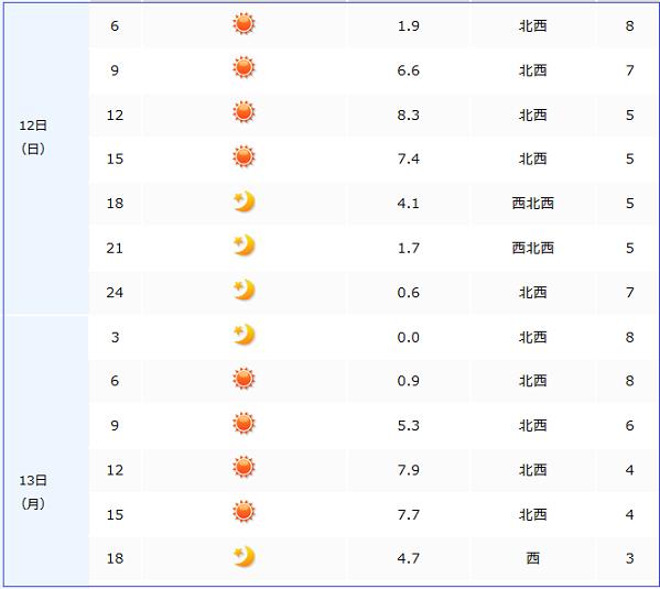 12日天気