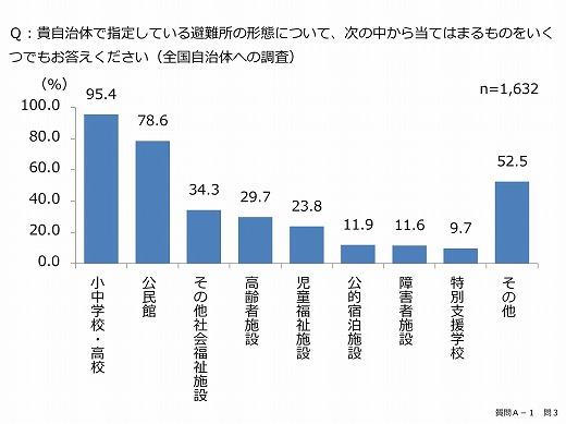 s-平成28年度避難所における被災者支援に関する事例等報告書(内閣府)_imgs-0013