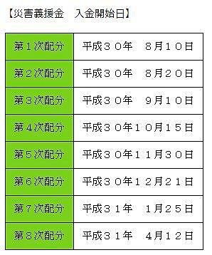 s-義援金入金日(倉敷市)