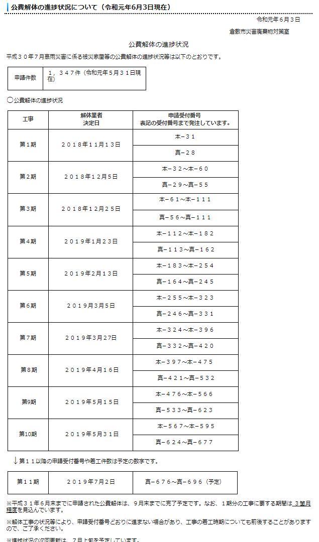 公費解体進捗状況(岡山県倉敷市)