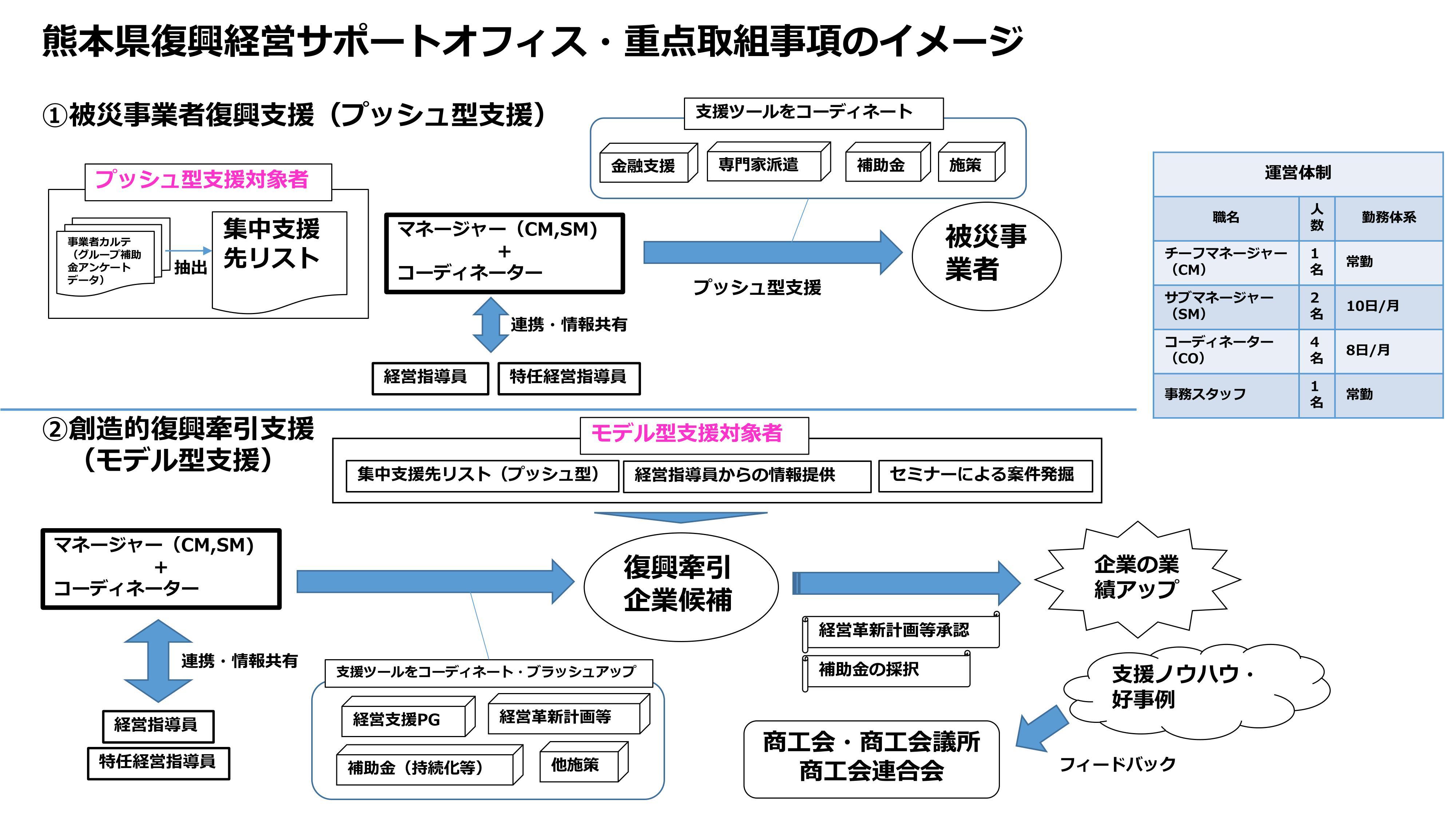 熊本県復興経営サポートオフィス・重点取組事項のイメージ_imgs-0001
