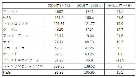 株価20190418
