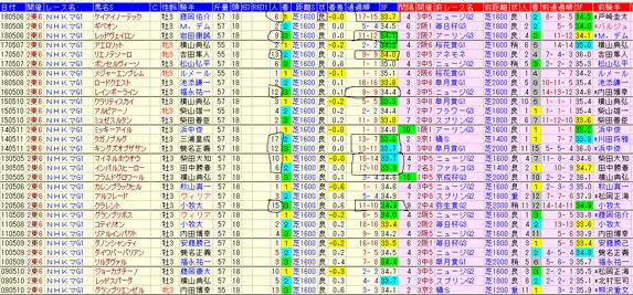 NHKマイル2019----
