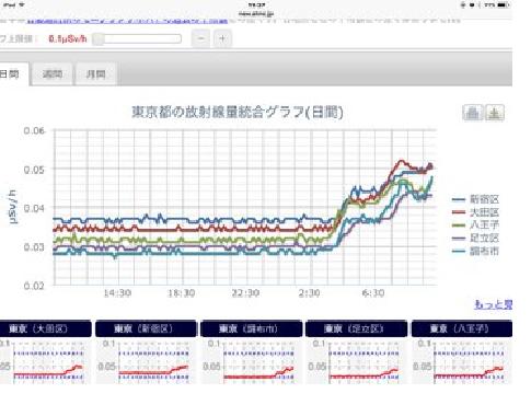 東京都 放射線量