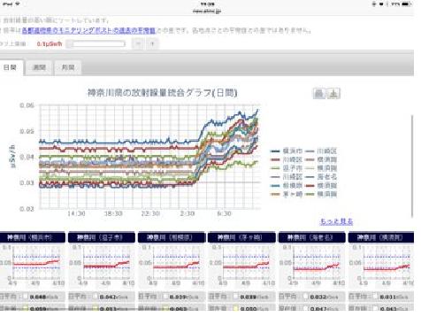 神奈川県 放射線量