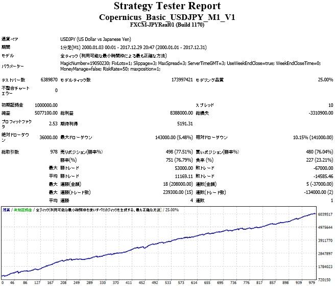 Copernicus_Basic_USDJPY_M1_V1.jpg