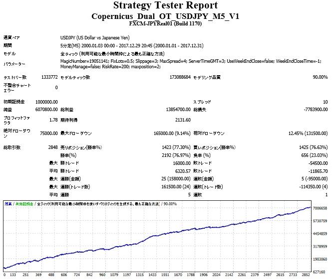 Copernicus_Dual_OT_USDJPY_M5_V1.jpg