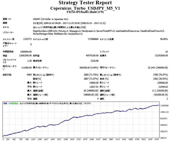 Copernicus_Turbo_USDJPY_M5_V1.jpg
