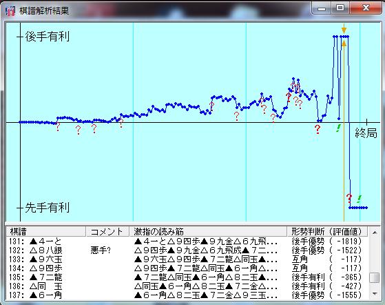 20190429-01●棋譜解析結果