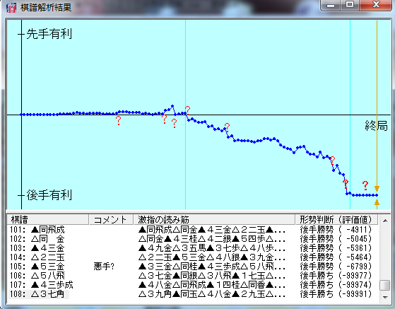20190430-01●棋譜解析結果