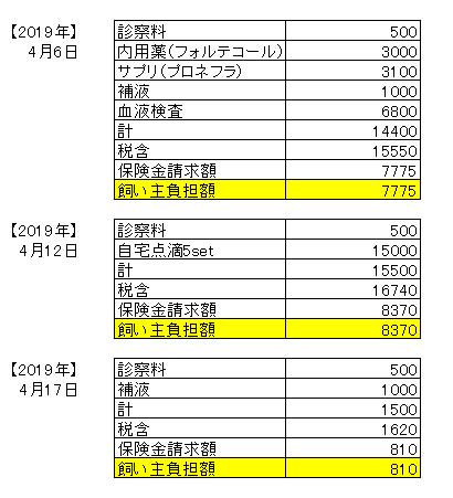 4月医療費