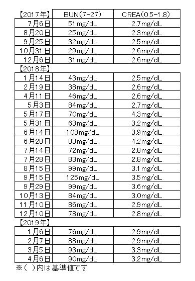 2019年4月血液検査