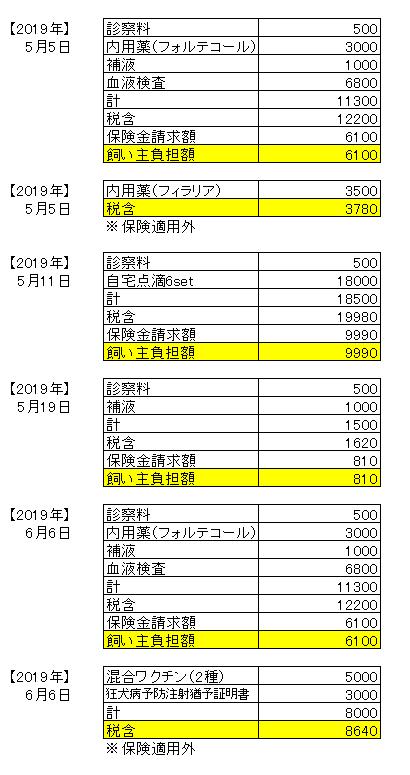 190608医療費